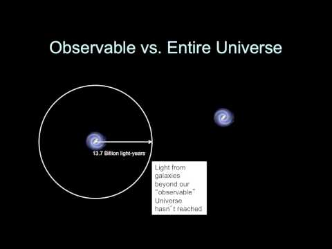 Introductory Astronomy: Observable Universe vs. Entire Universe