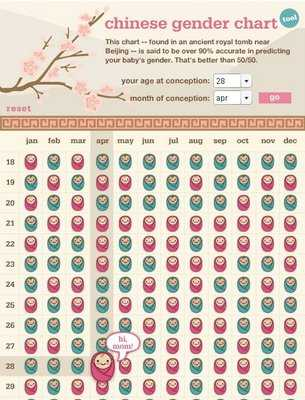 Chinese Gender Chart-1