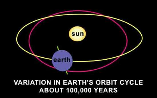 Orbit Eccentricity 1