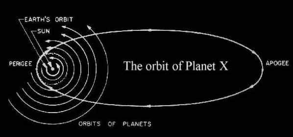 Nibiru Planet X