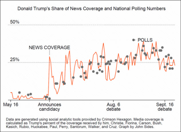 9-news-coverage-vs-polls