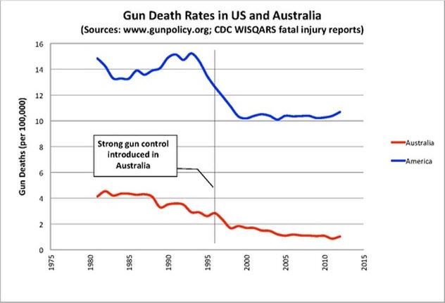 1a-gun-deaths-stats