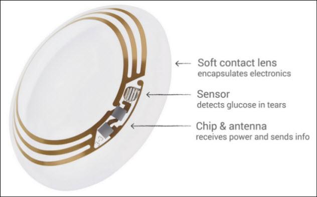 8-google-eye-implant